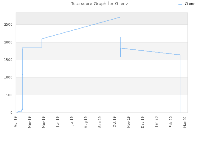 Totalscore Graph for GLenz