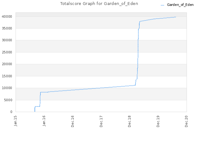 Totalscore Graph for Garden_of_Eden