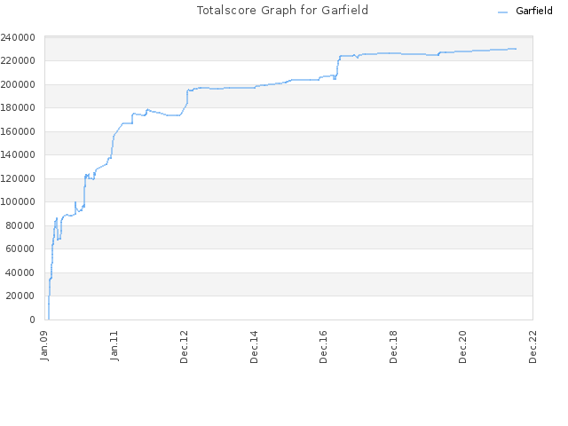 Totalscore Graph for Garfield