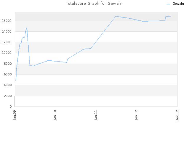 Totalscore Graph for Gewain