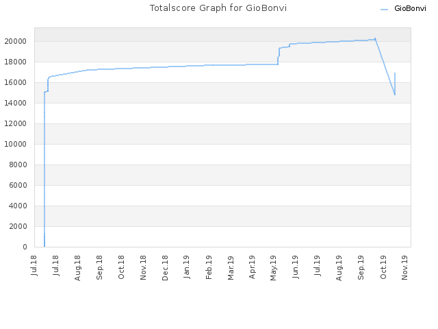 Totalscore Graph for GioBonvi