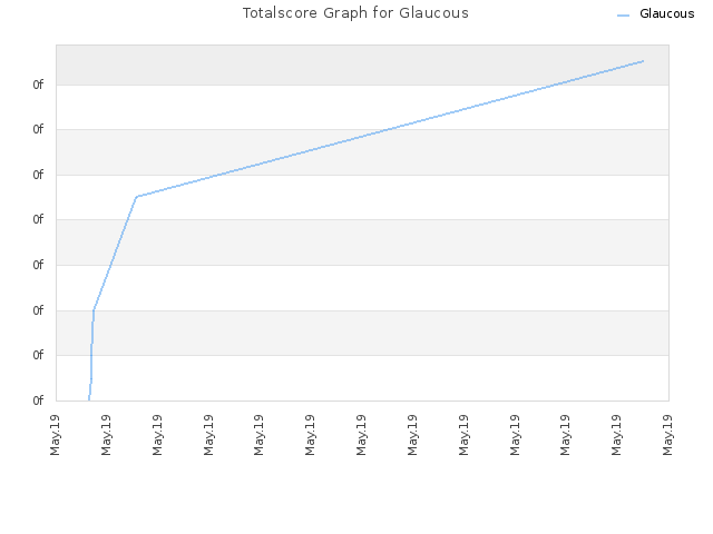 Totalscore Graph for Glaucous