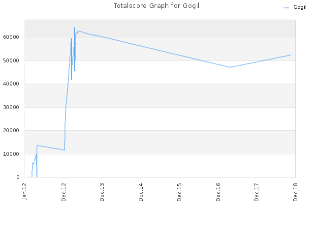 Totalscore Graph for Gogil
