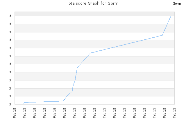 Totalscore Graph for Gorm