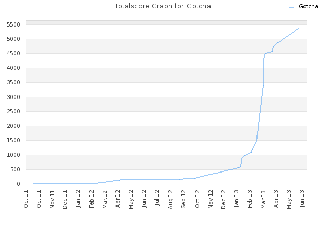 Totalscore Graph for Gotcha