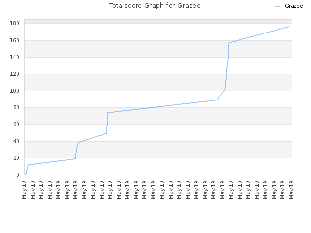 Totalscore Graph for Grazee