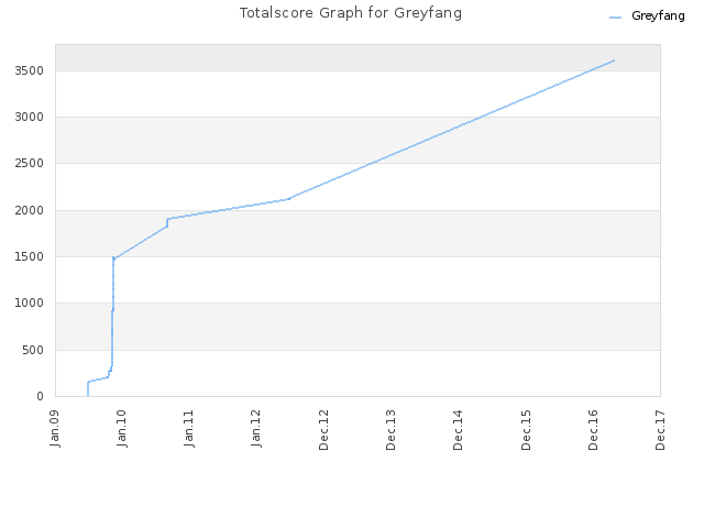 Totalscore Graph for Greyfang