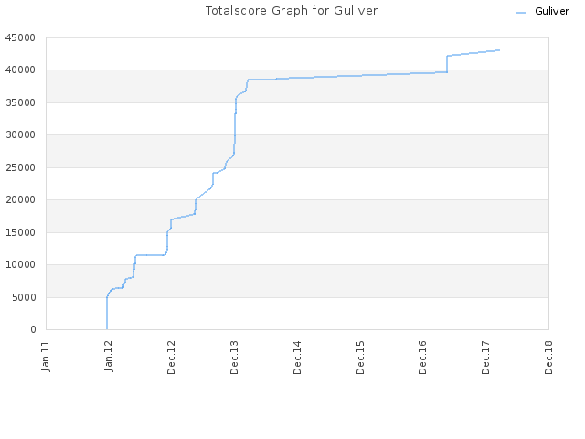 Totalscore Graph for Guliver