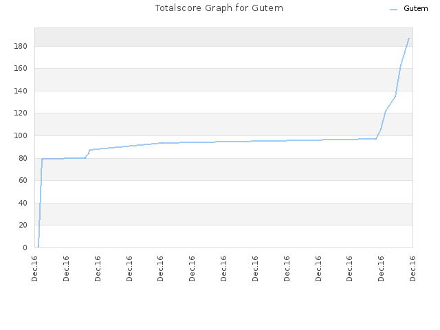 Totalscore Graph for Gutem