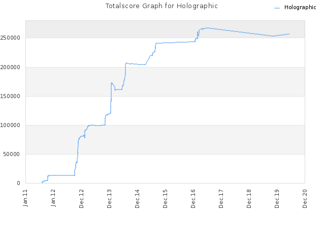 Totalscore Graph for Holographic