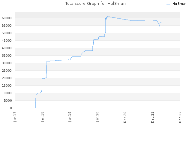 Totalscore Graph for Hul3man