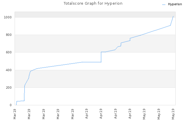 Totalscore Graph for Hyperion