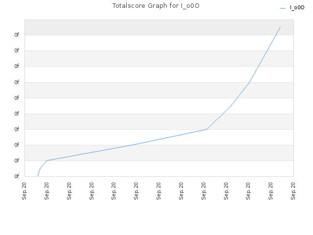 Totalscore Graph for I_o0O