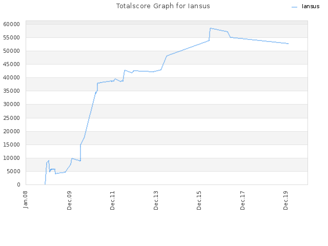 Totalscore Graph for Iansus