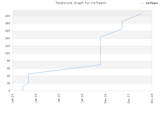 Totalscore Graph for IceTream
