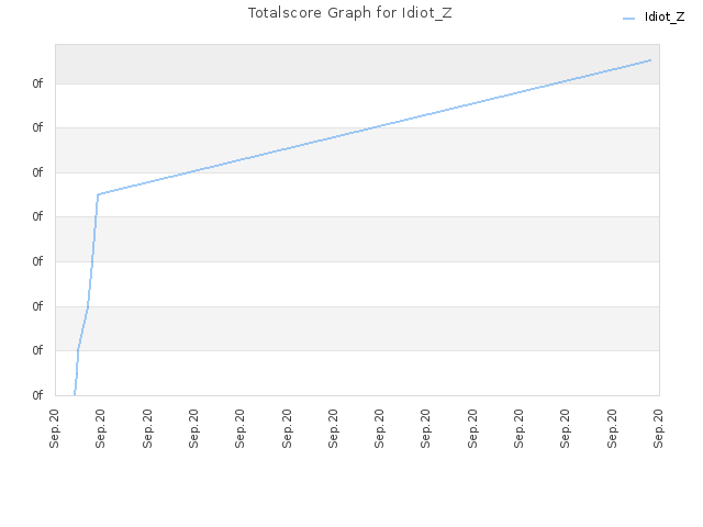 Totalscore Graph for Idiot_Z