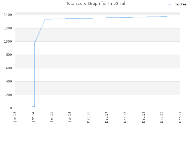 Totalscore Graph for Imp3rial