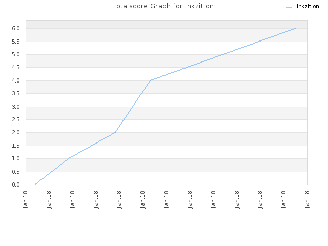 Totalscore Graph for Inkzition