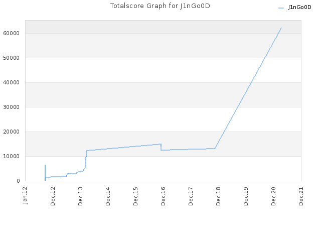 Totalscore Graph for J1nGo0D