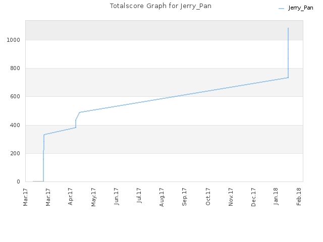 Totalscore Graph for Jerry_Pan