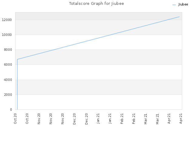 Totalscore Graph for Jiubee
