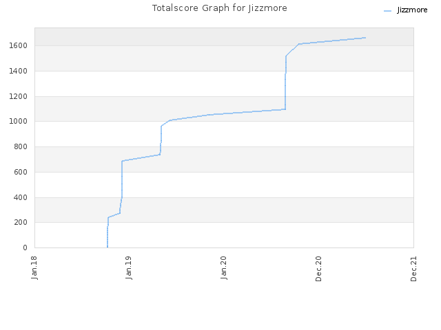 Totalscore Graph for Jizzmore