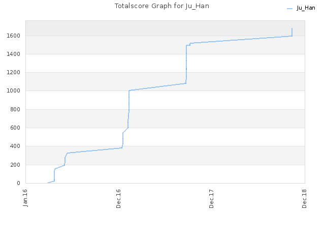 Totalscore Graph for Ju_Han