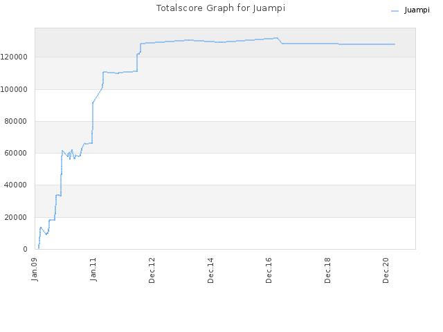 Totalscore Graph for Juampi