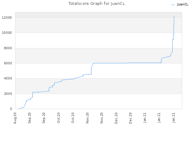 Totalscore Graph for JuanCL