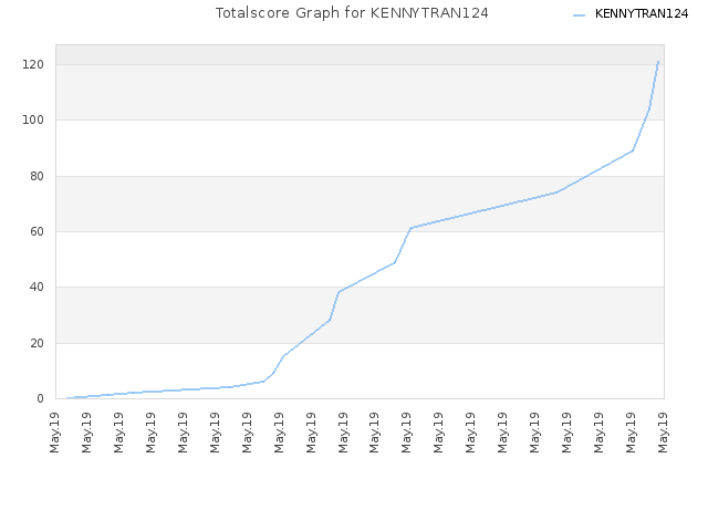 Totalscore Graph for KENNYTRAN124