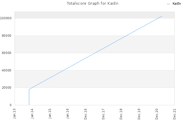 Totalscore Graph for KaiEn