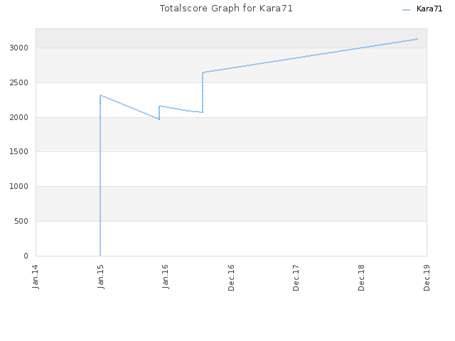 Totalscore Graph for Kara71