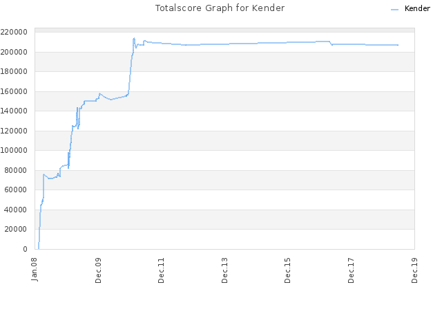 Totalscore Graph for Kender
