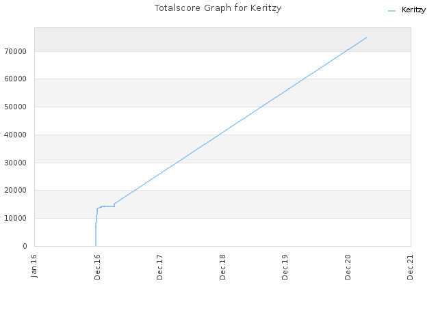Totalscore Graph for Keritzy