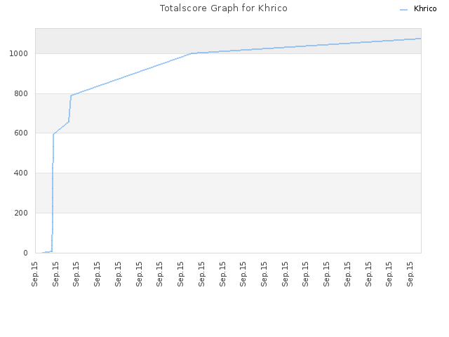Totalscore Graph for Khrico