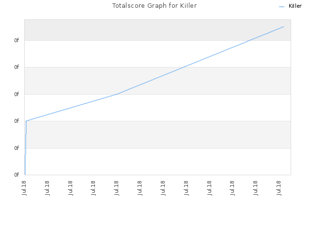 Totalscore Graph for KiIler