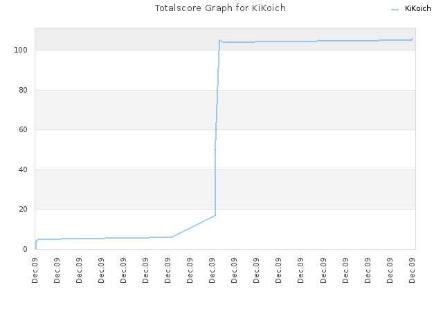 Totalscore Graph for KiKoich