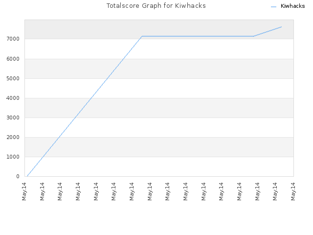 Totalscore Graph for Kiwhacks