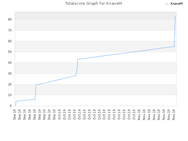 Totalscore Graph for KnaveM