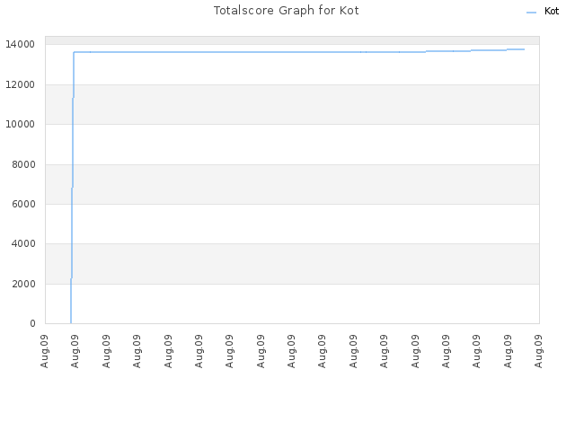 Totalscore Graph for Kot