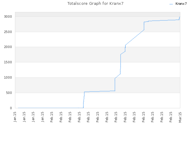 Totalscore Graph for Kranx7