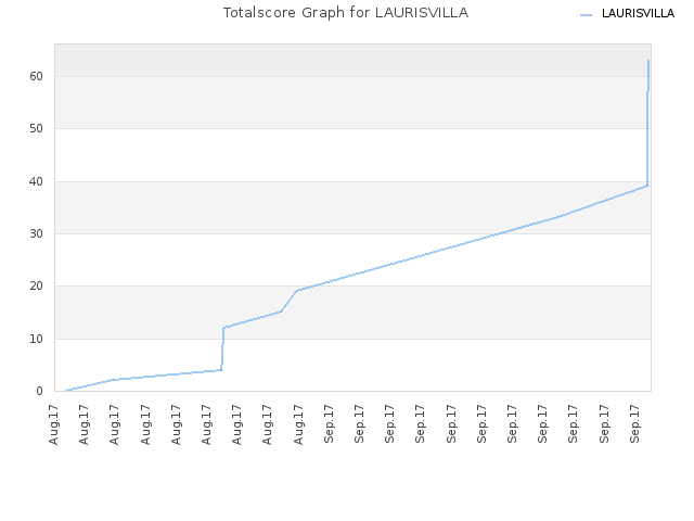 Totalscore Graph for LAURISVILLA