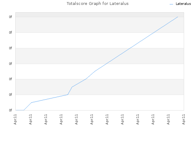 Totalscore Graph for Lateralus