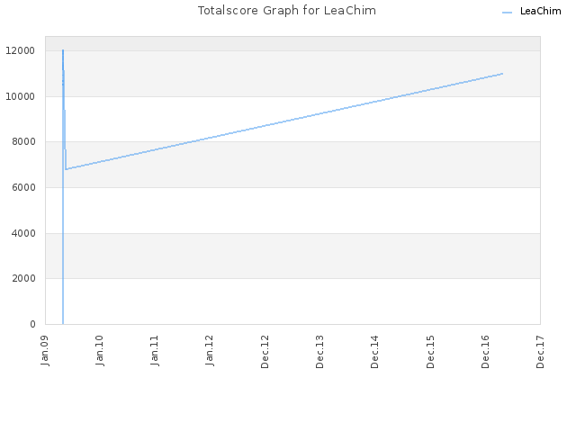 Totalscore Graph for LeaChim