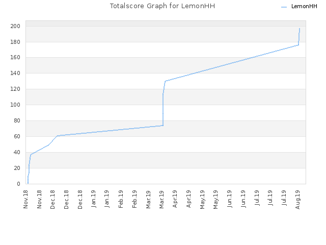 Totalscore Graph for LemonHH