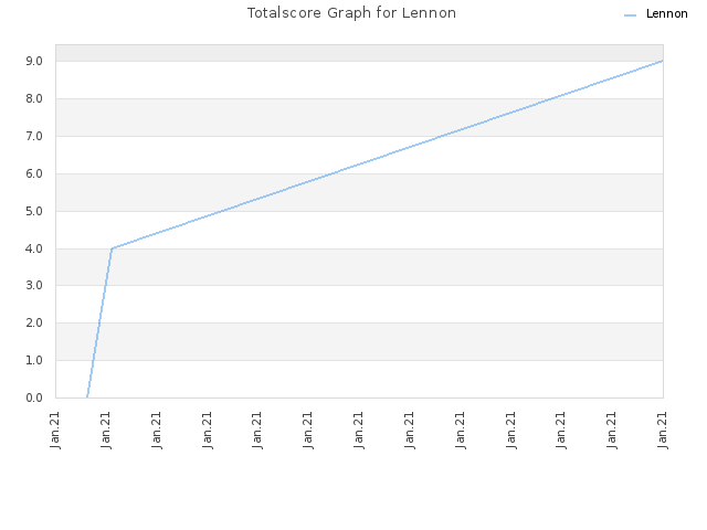 Totalscore Graph for Lennon