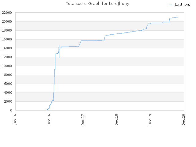 Totalscore Graph for LordJhony