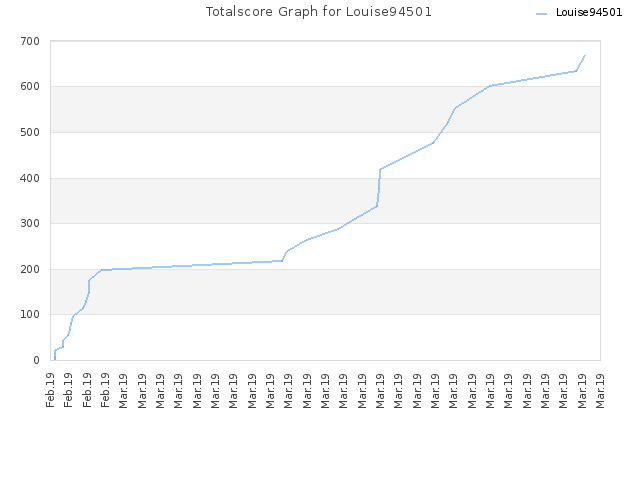Totalscore Graph for Louise94501