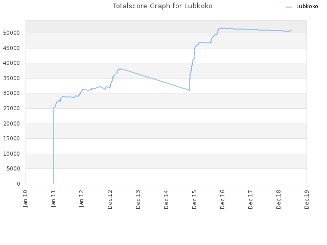 Totalscore Graph for Lubkoko