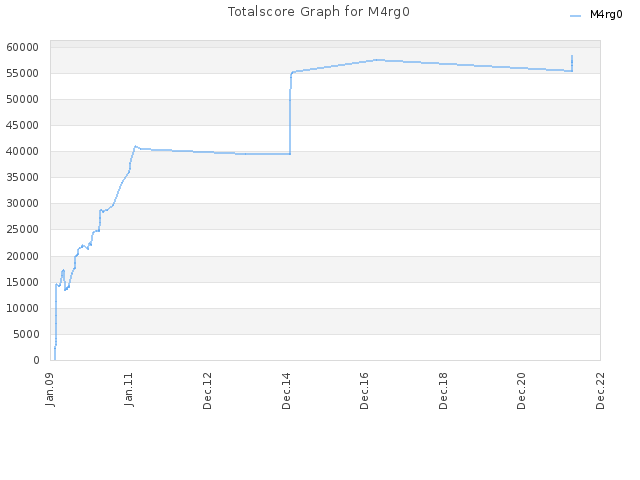 Totalscore Graph for M4rg0